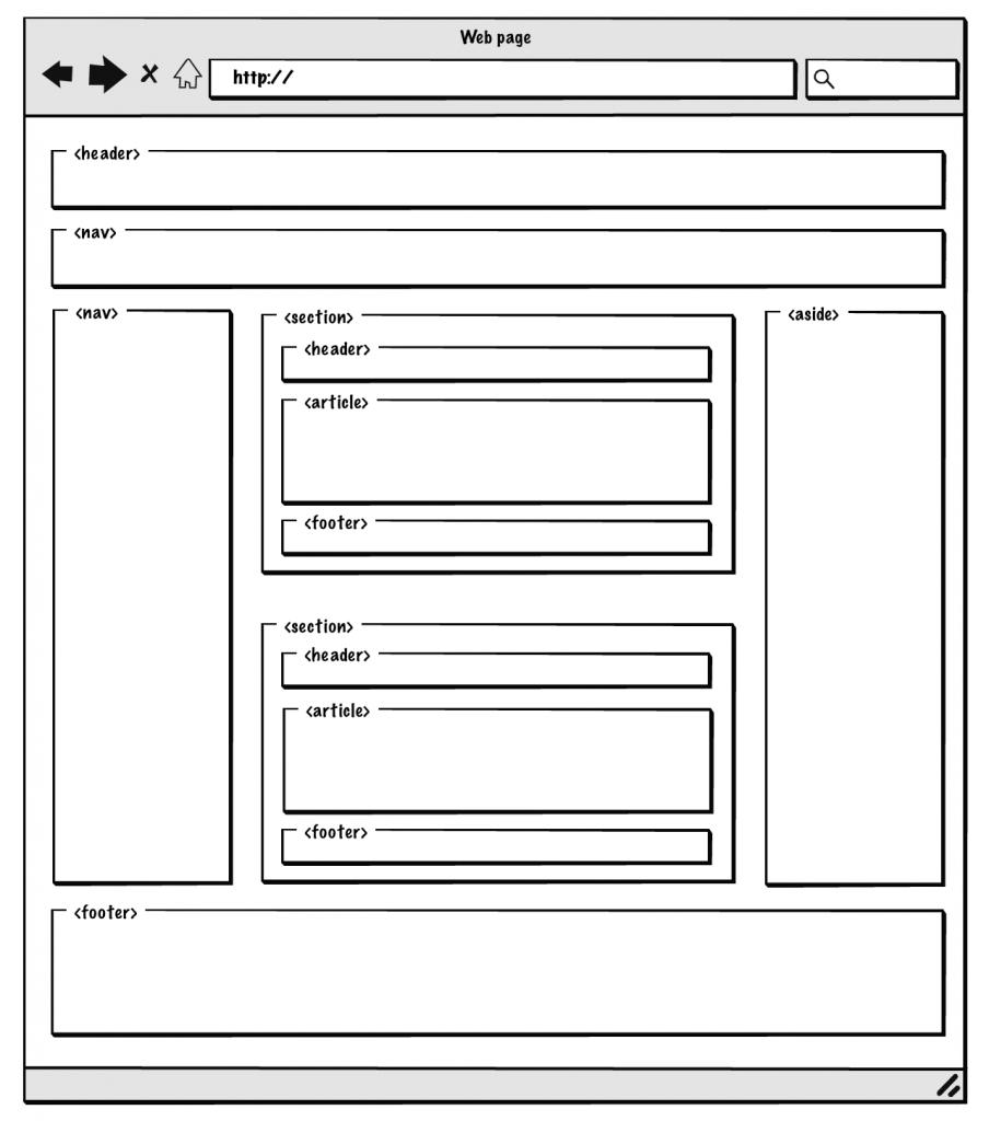 Elementos estructura mas elaborada HTML5