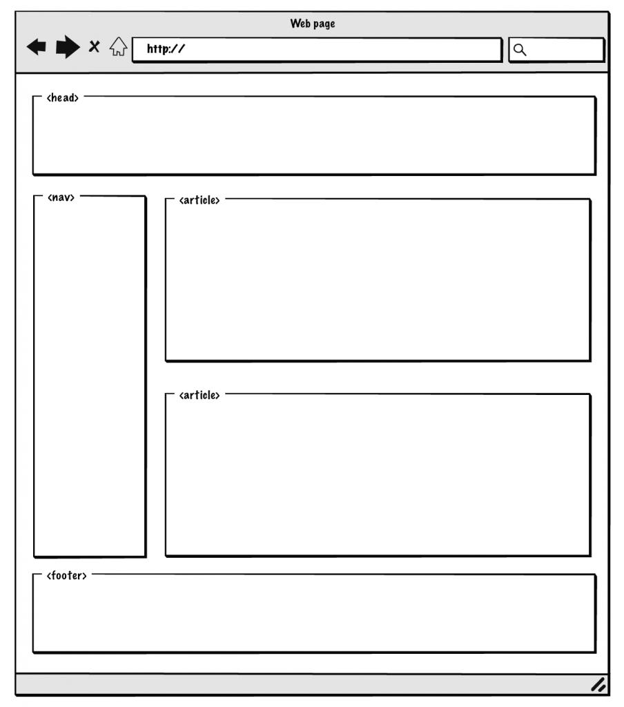 Elementos estructura simple HTML5