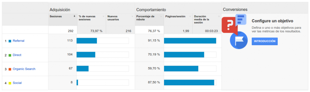 Fuentes de tráfico Analytics tabla