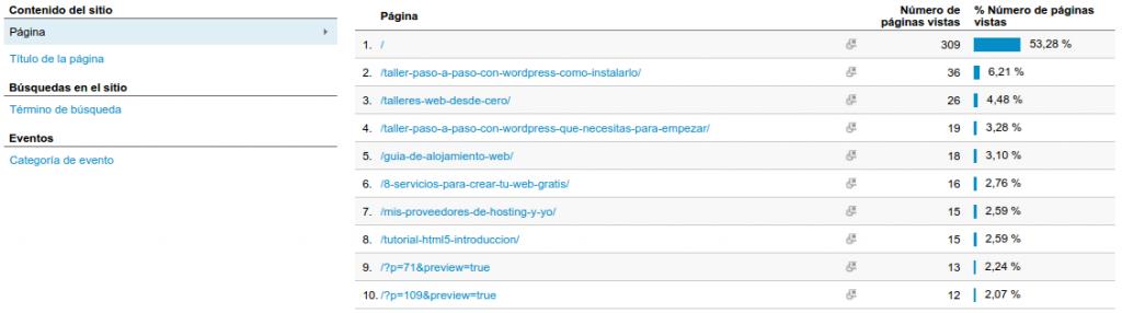 Paginas mas visitadas Analytics