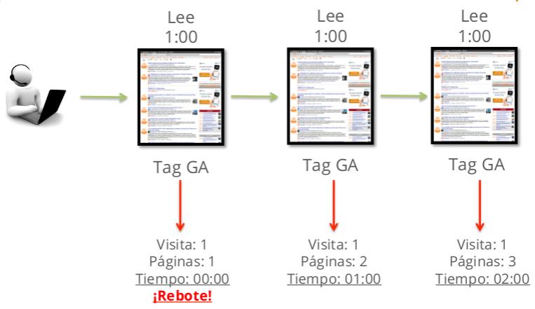 Rebote y tiempo en Google Analytics