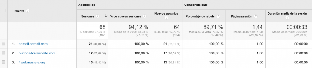Spam Google Analytics